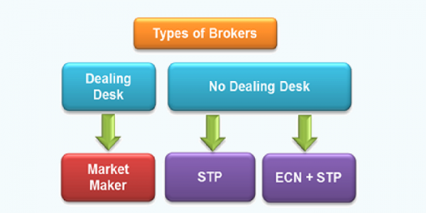 Ecn 600x300 - چرا تریدرها باید از حساب ECN استفاده کنند؟