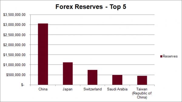 اموزش فارکس - اموزش بورس- بانک های مرکزی-اکادمی ویو