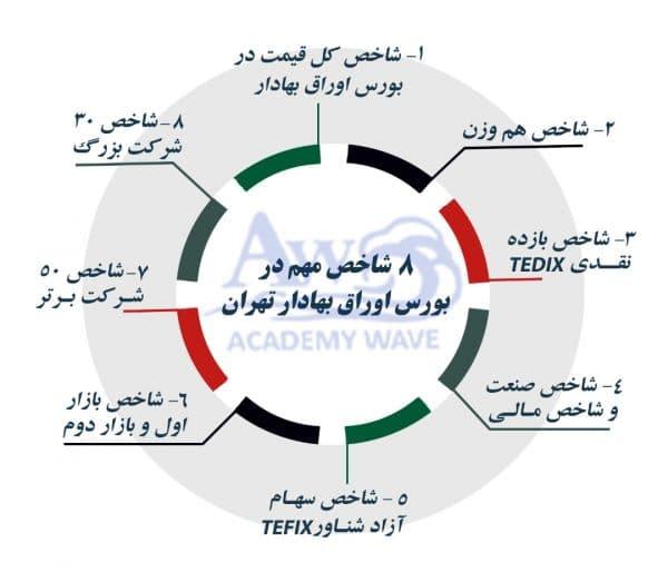 مفهوم شاخص در بورس ایران- academy wave- شاخص هم وزن -