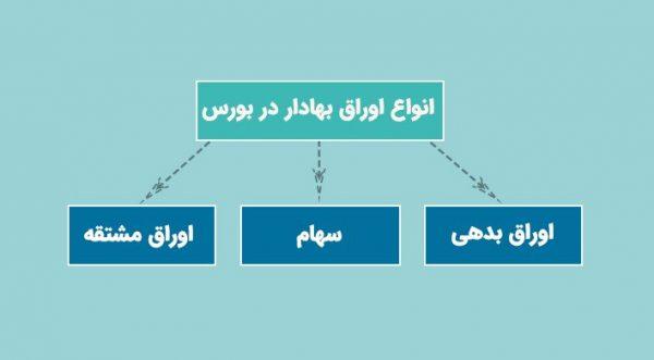 اصطلاحات بورس- انواع اوراق بهادار در بورس ایران - سهام