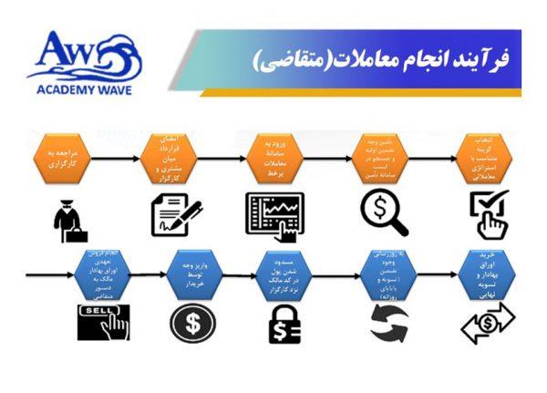بازار دو طرفه چه تاثیری بر بورس ایران دارد؟- فرایند انجام معاملات متقاضی