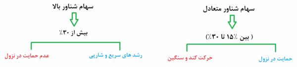 تابلو خوانی و بازارخوانی در بورس ایران